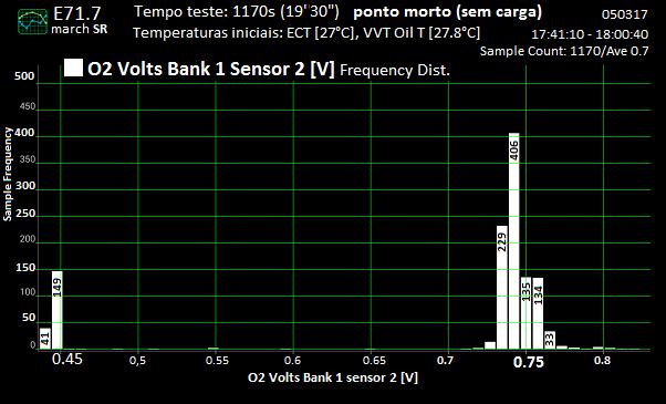 Análise gráfica de (alguns) dados da tomada OBDII. Zfserv21