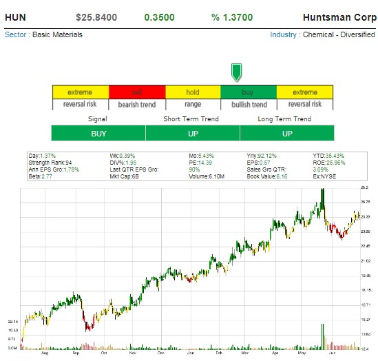 One Hot Stock Picks ! - Page 10 Huntsm10