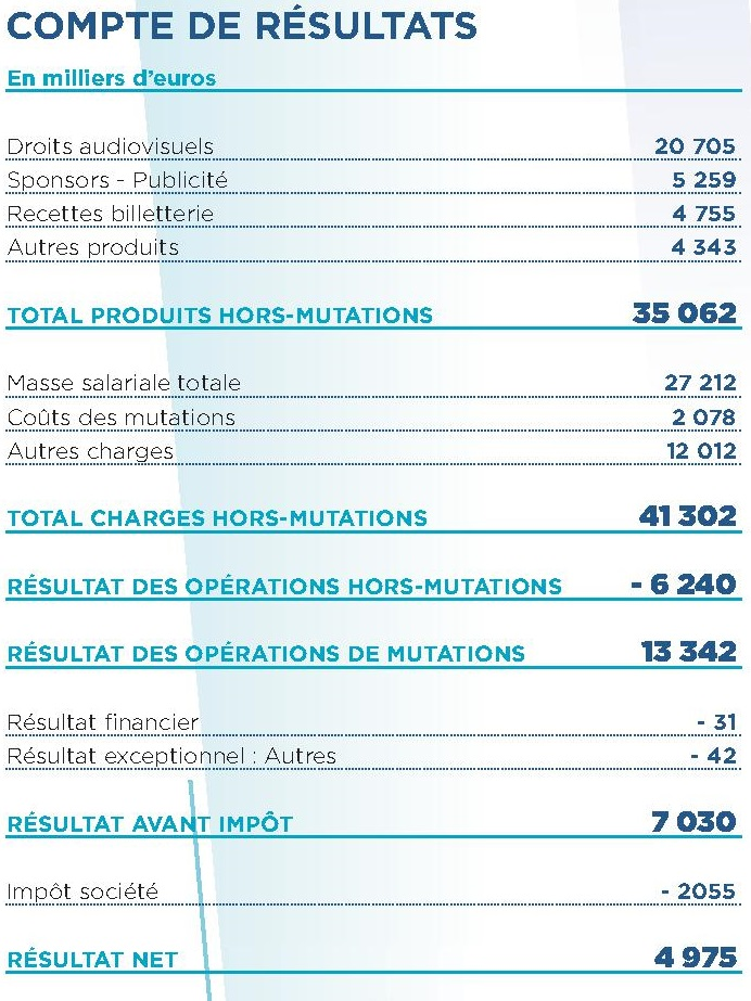 comptes financiers du club Cdr_1510