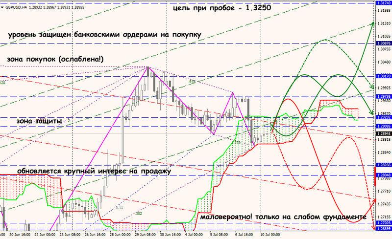 Аналитика от ForexChief 10-07-10