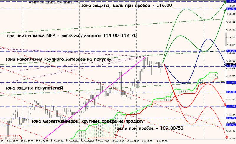 Аналитика от ForexChief Uf12