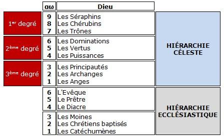 La hiérarchie céleste (+ tableau analogique structuré) Sans_t10