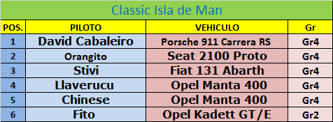 *RWC Classic Series III* Rally Classic Isle of Man - Listado oficial de inscritos Lista_12