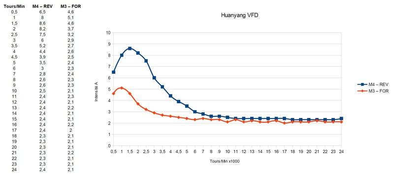 Broche VFD Huanyang - Problème courant excessif en mode reverse  Mesure10