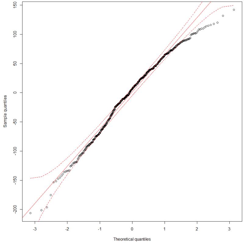 comparaison - Comparaison de plusieurs Modalités à variables dépendantes Captur10