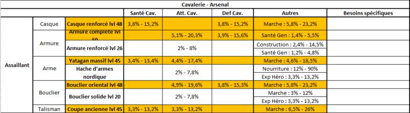 Spécialisation Cavalier Cavali11