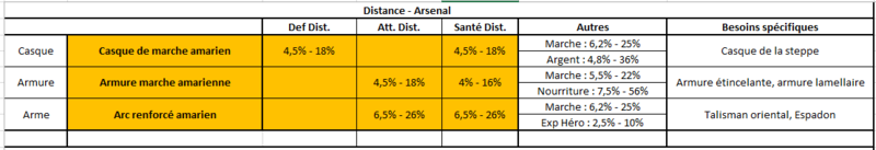 Spécialisation Distance Distan11