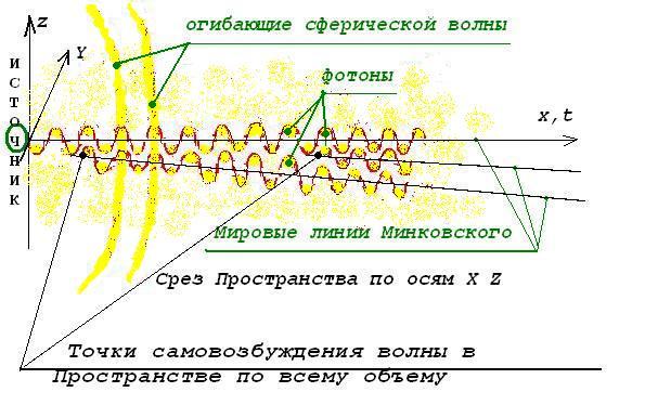 Материальный эфир как материя переходного состояния МПС - Страница 3 Iaeauz10