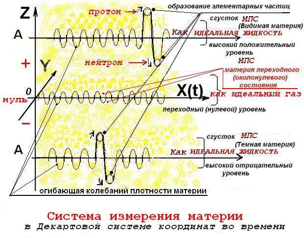 Материальный эфир как материя переходного состояния МПС - Страница 3 Y__eai10