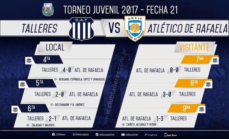 Torneo Juvenil AFA Fecha 21 21231310