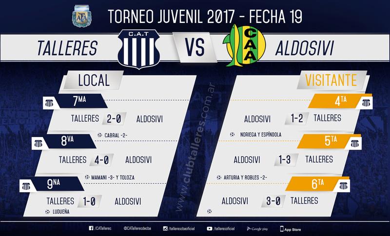 Torneo Juvenil AFA Fecha 19 Result10