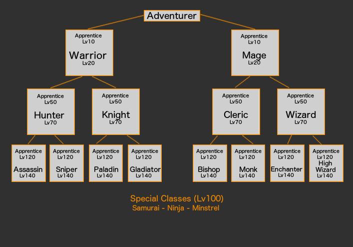 Les classes dans Iruna Online 33kskf11