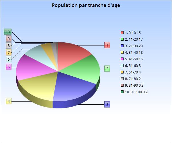L'Empire de Vélicie Chartg11