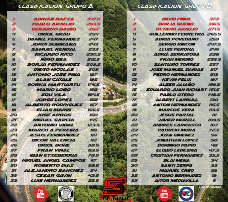 Clasificacion grupo A y B (33 primeros participantes) Clasi_10