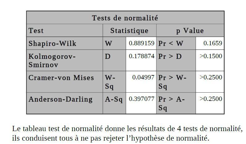 données - Interprétation données SAS Captur10