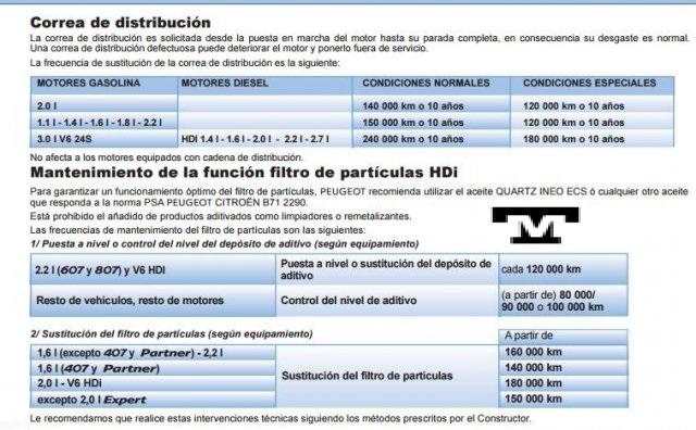Km ideal para el cambio de Correa de Distribución en Tú Centauro Aaaaa_10