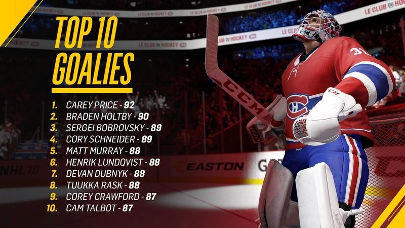 NHL 18 Player Ratings Dihan510