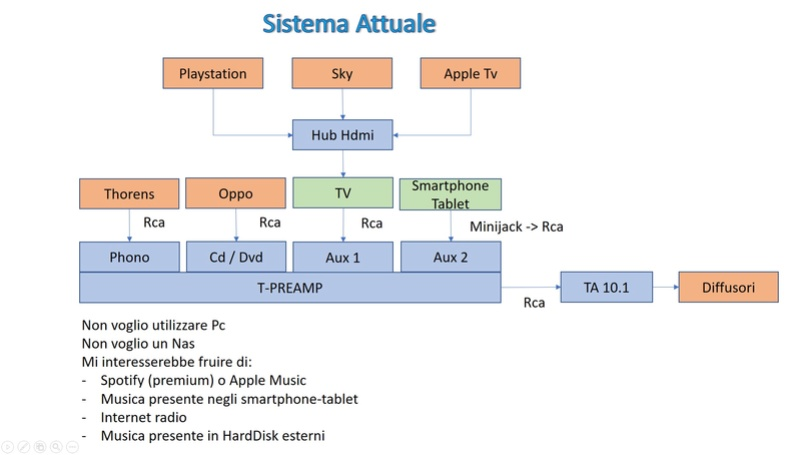 Dopo RaspyFi ecco Volumio - Music player audiofilo multipiattaforma - Pagina 16 Tubaz110