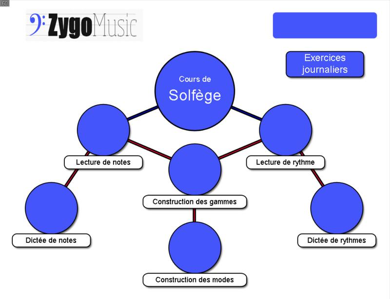 ZygoMusic, un coach musical pour autodidacte !  110