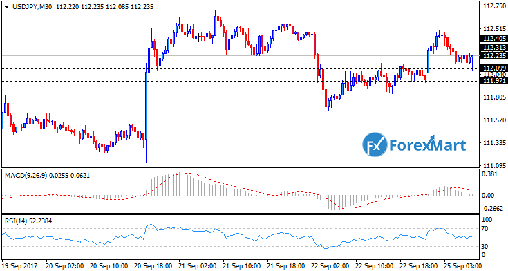 Daily Market Analysis from ForexMart Usdjpy10