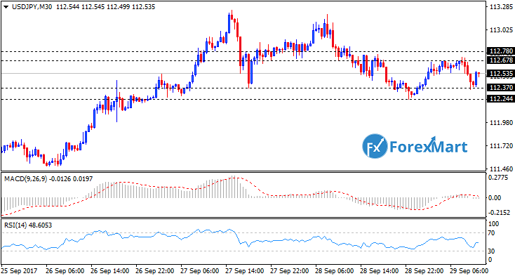Daily Market Analysis from ForexMart Usdjpy12