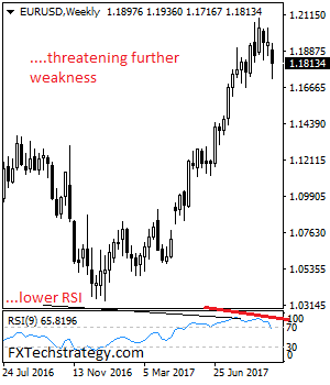 Daily Technical Strategy On Currencies & Commodities Eurusd11