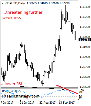 Daily Technical Strategy On Currencies & Commodities Gbpusd10