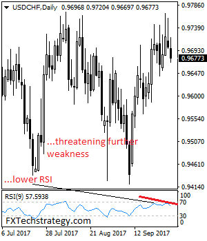 Daily Technical Strategy On Currencies & Commodities Usdchf10