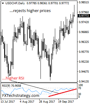 Daily Technical Strategy On Currencies & Commodities Usdchf11