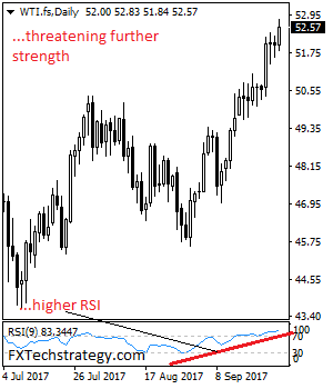 Daily Technical Strategy On Currencies & Commodities Wti_fs10