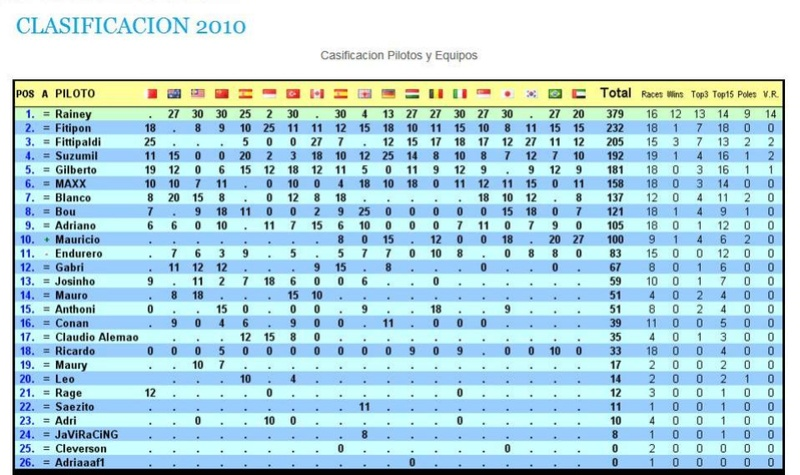Campeonato 2010 Class_11