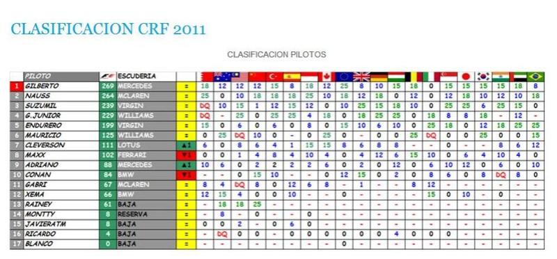 Campeonato 2011 Class_12