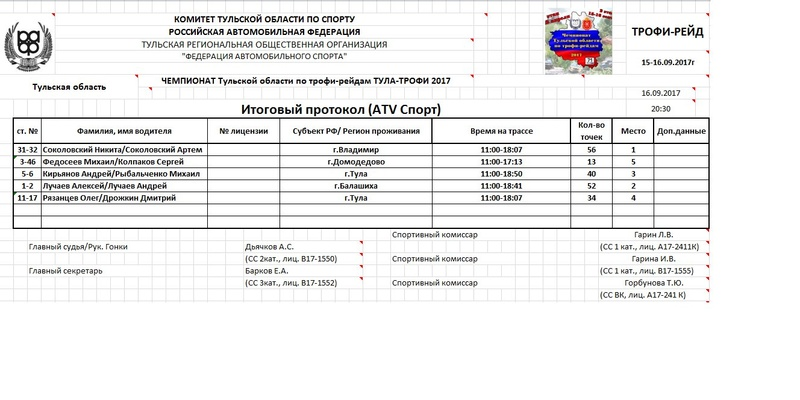 """15-16 сентября 2017 """"Чемпионат Тульской области"""" 2-ой этап 5egm0r10"""