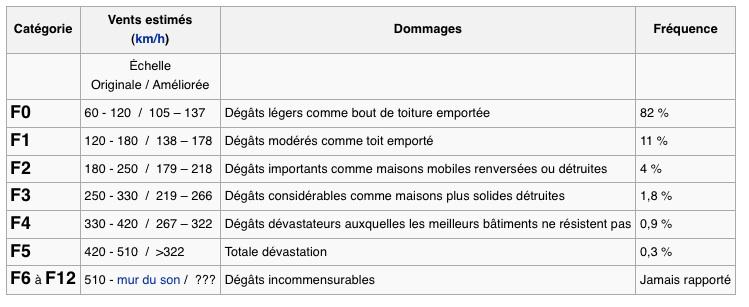 TORNADES  /  TROMBES  MARINES  /  MINI-TORNADES  /  VORTEX  /  TOURBILLON  /  TORNADE  /  CLIMAT Tornad11