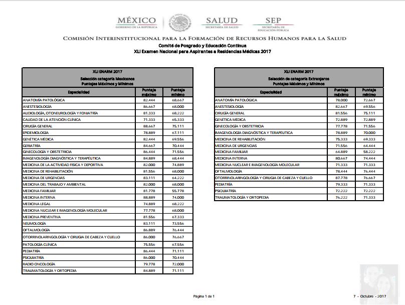 Puntajes Minimos y Maximos ENARM 2017  - Página 2 Captur10