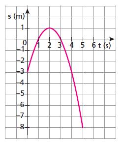 MUV e gráfico Captur49
