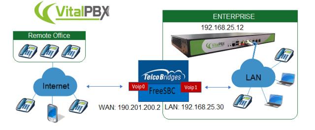FreeSBC and VitalPBX Freesb10