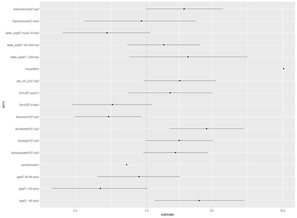 regression - Régression logistique multinomiale et/ou ordinale Ord_va10