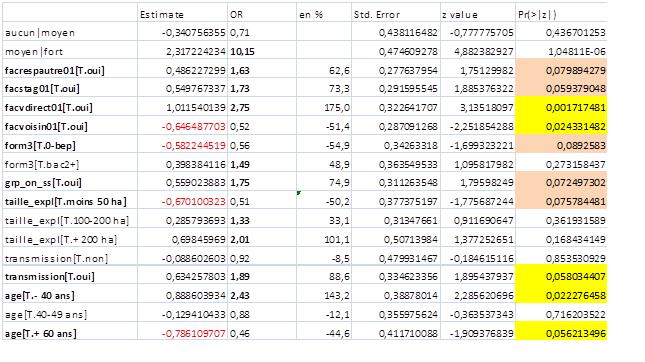 regression - Régression logistique multinomiale et/ou ordinale Ordina10