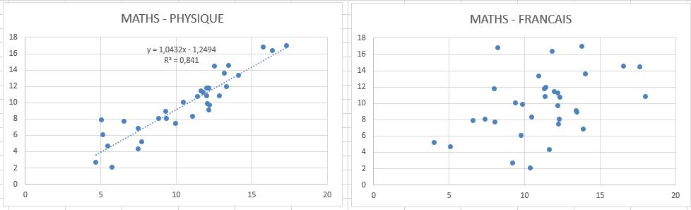 Quelle question poser à mes élèves pour obtenir un nuage de points sensiblement alignés ? Corrzo10