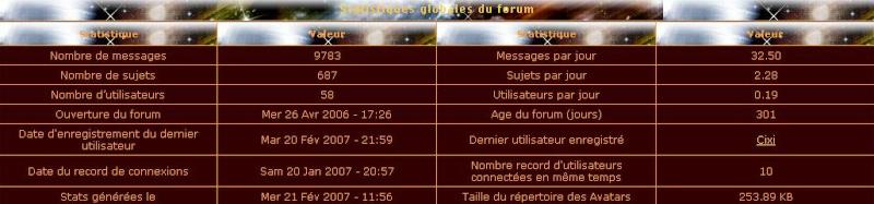 Forum N°1 sur les chroniques de Krondor. Stats10