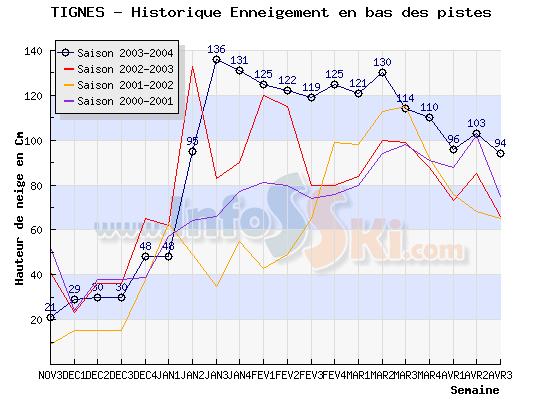 Enneigement à Tignes Hiver 2006-2007 - Page 4 Histos10
