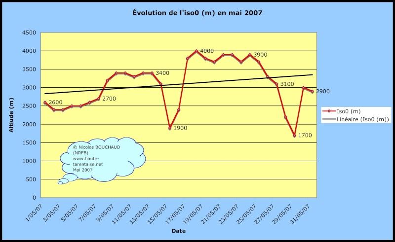 Bilans climatiques (2007) Mai20010
