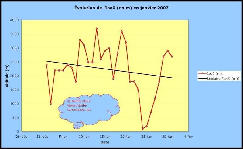 Bilans climatiques (2007) Sans_t22