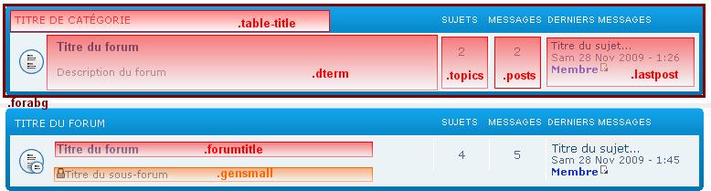 Principales atributos de CSS (phpBB2 y phpBB3) Phpbb314