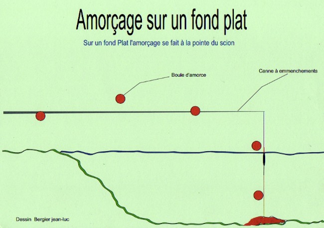 Amorçage sur un fond plat canal et étang Amorca15