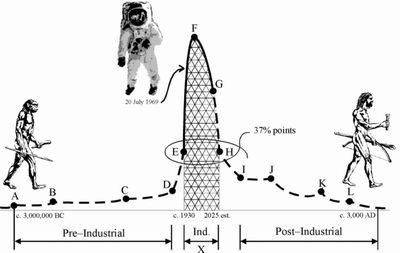 La théorie d'Olduvai... Post-i10