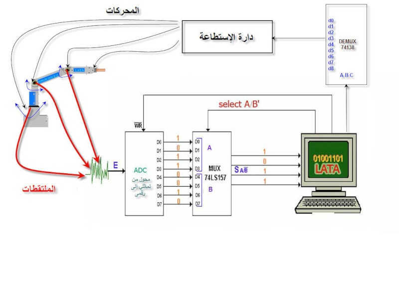 "L'asservissement du robot serial ""SEROR 2006 "" (AR Seror212"