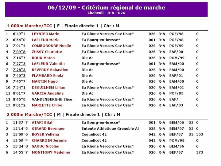 Resultat Rhone alpes Chabeuil Diapos13