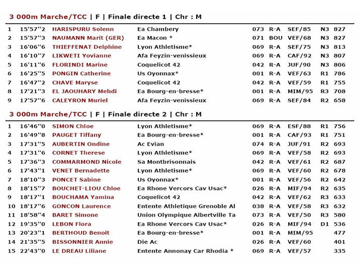 Resultat Rhone alpes Chabeuil Diapos14